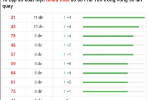 10 cặp số xuất hiện nhiều nhất trong 30 lần quay thưởng
